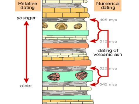 The various dating techniques available to archaeologists jpg 638x479