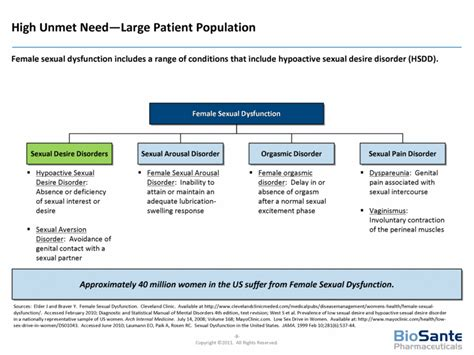 female hypoactive sexual desire dysfunction gif 780x585